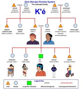 Diné-Navajo-Kinship-System